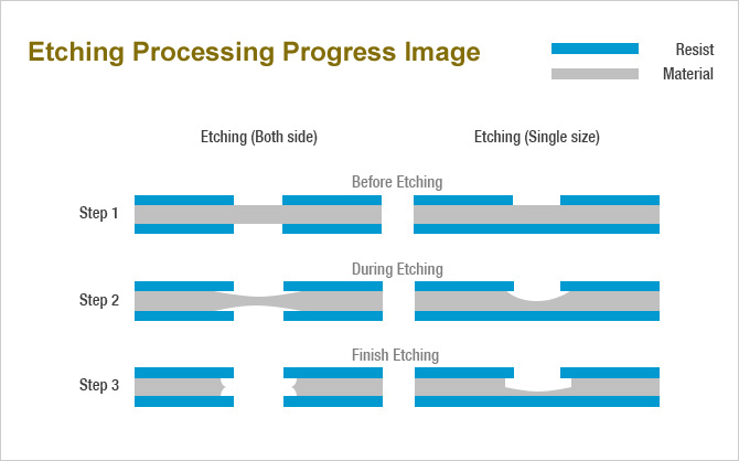 image of photo etching progress