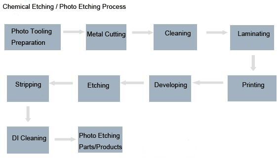 Chemical Photo Etching Process
